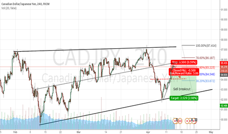 CADJPY: CADJPY Short Position