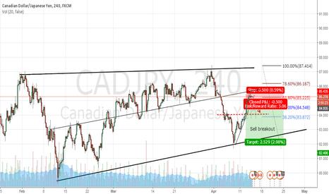 CADJPY: CADJPY Short Position