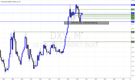 DXY: Dollar Index DXY,M,TVC Views By Pounds_fx