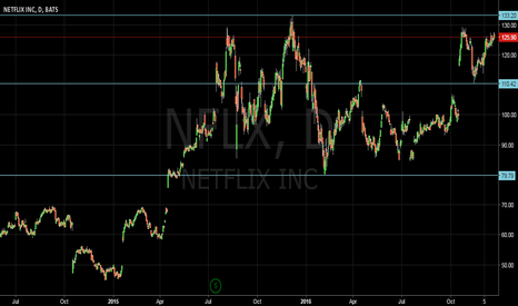 NFLX: long