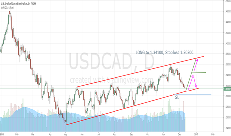 USDCAD: LONG on rebound