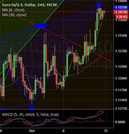 $EURUSD Minor resistance area