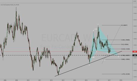 EURCAD: EUR/CAD - Potential Bullish Cypher