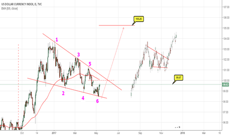 DXY: DXY RALLY