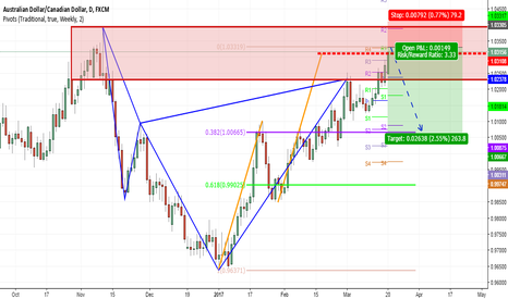 AUDCAD: Looking for a great Risk Reward Short on AUDCAD
