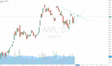 AAPL: Symmetrical triangle into earnings?