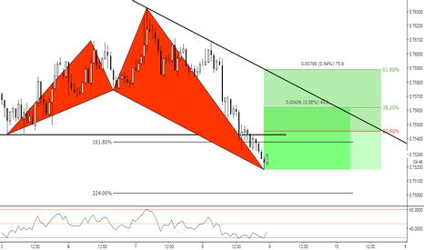 AUDUSD: (1h) Aussie at Shark Territory ?