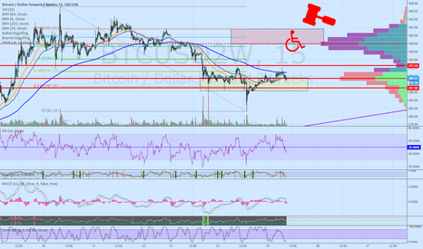 BTCUSD2W: squeeze the early shorters and then doom