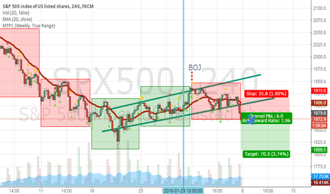 SPX500: Short SPX for 1 week