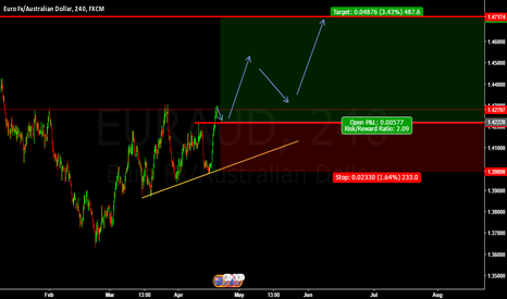 EURAUD: SHORT EURAUD BUY ENTRY @ 1.42774