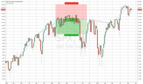 SPX: S&P
