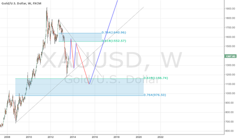 XAUUSD: gold for next 5 years