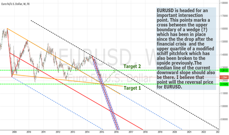 EURUSD: EURUSD SHORT LONG SETUP