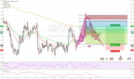 GBPUSD: Advanced Pattern *Bat* GBPUSD 60