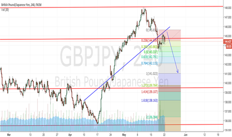 GBPJPY: Setting up for further falls?