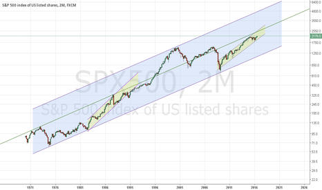 SPX500: S&P: BULL market for 2-4 years