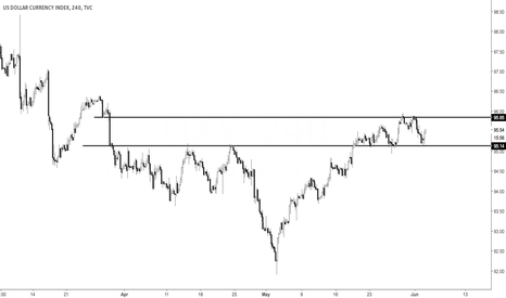 DXY: DXY Holding Neutral Range