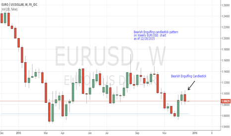 EURUSD: Bearish Engulfing candlestick has formed on Weekly EUR/USD chart