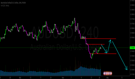 AUDUSD: AUDUSD Sell At
