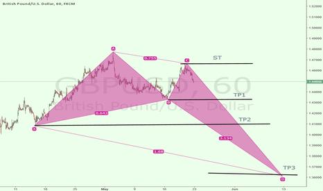 GBPUSD: GBP USD IN SHORT PATTRIN