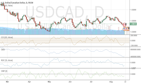 USDCAD: long USDCAD for short term