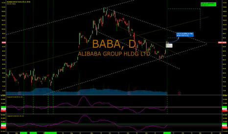 BABA: Third Indicator of upward move for BABA
