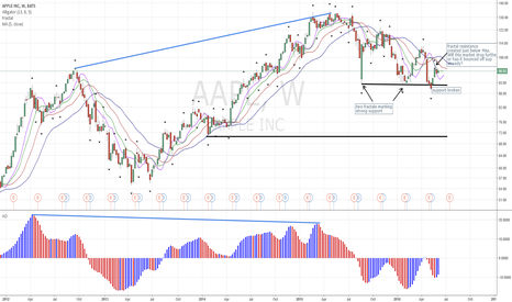 AAPL: AAPL Bounced off Support, now Failing at Resistance?