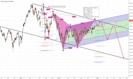 CAC: Perfect bearish Gartley on french CAC40