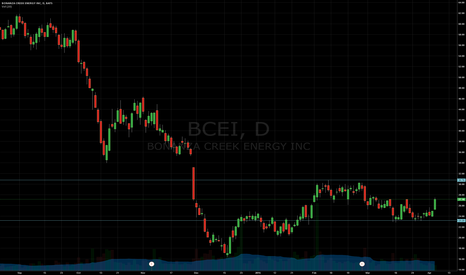 BCEI: Support and Resistance