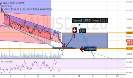 XAUUSD: XAUUSD;GOLD; LONG AND SHORT LEVELS for +250 +150 =400 pips