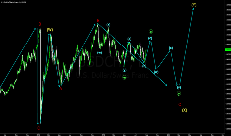 USDCHF: Outlook on the swiss