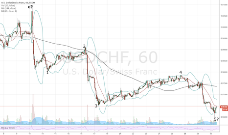 USDCHF: USDCHF. Could be turning up now - Maybe US Dollar weakness?