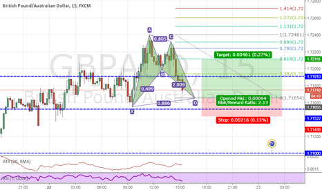 GBPAUD: GBPAUD Bullish Bat!