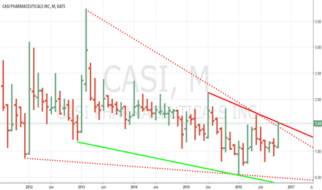 CASI: CASI TIME TO SHORT
