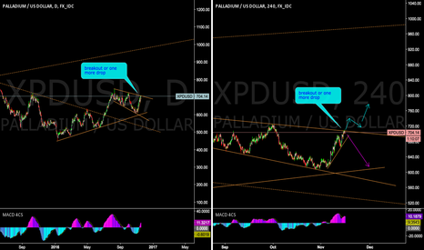 XPDUSD: decision time on Palladium
