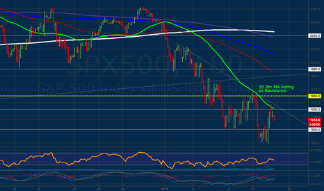 SPX500: 50 3hr MA Acting as Resistance