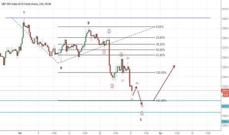 SPX500: SPX correction continues (Elliott Wave Analysis)