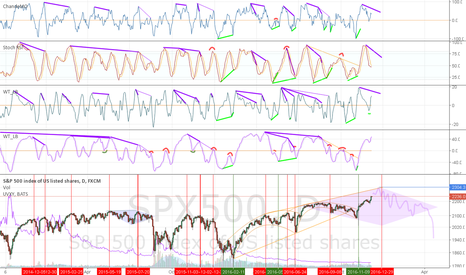 SPX500: Just an illusion?