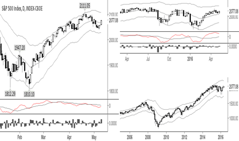 SPX: Entering my long positions