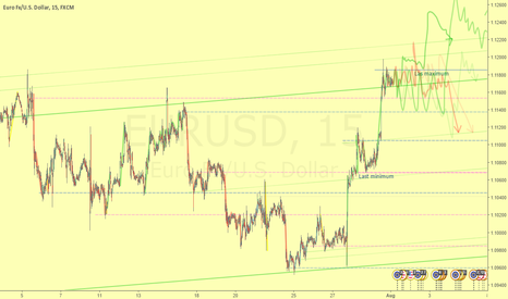 EURUSD: Euro Fx/Dollar reaching an the top of the bullish dynamic rank