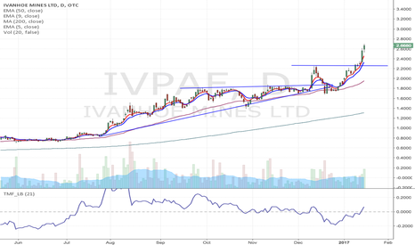 IVPAF: IVN or IVPAF - has huge potential to be 10-20 bagger.
