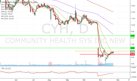 CYH: CYH - Momentum Long at the break of $5.93 & $7 March Calls