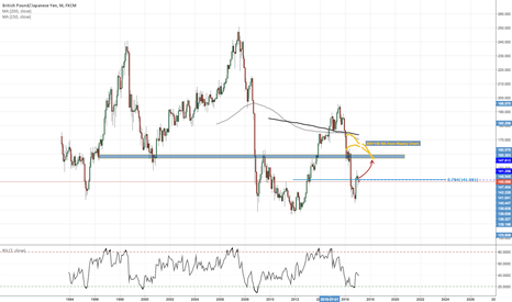 GBPJPY: GBPJPY - Roadmap for coming months - Explanation