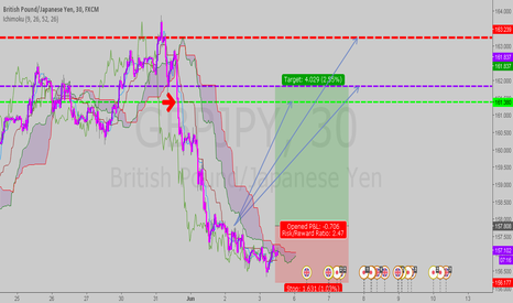 GBPJPY: ichi sup and res