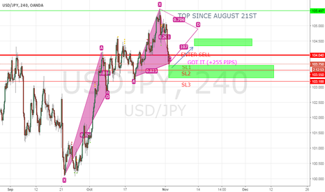 USDJPY: USD JPY 1ST A SHORT SELL (+255 PIPS) / BUY COMING UP