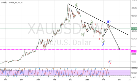 XAUUSD: Is Gold losing its shine ?