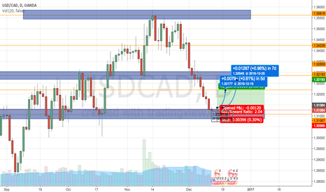 USDCAD: Potential reversal