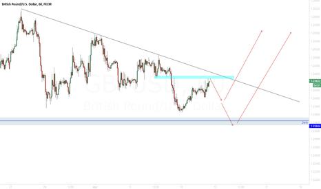 GBPUSD: GBP/USD Wait breakout