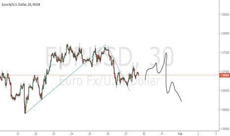EURUSD: next possible move up, and down