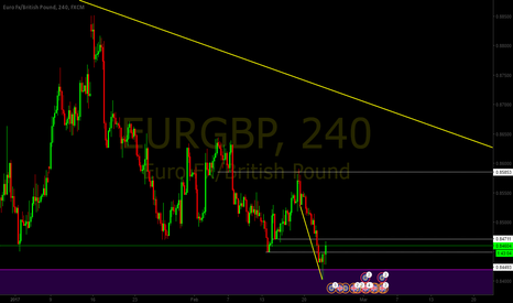 EURGBP: Up move on EURGBP
